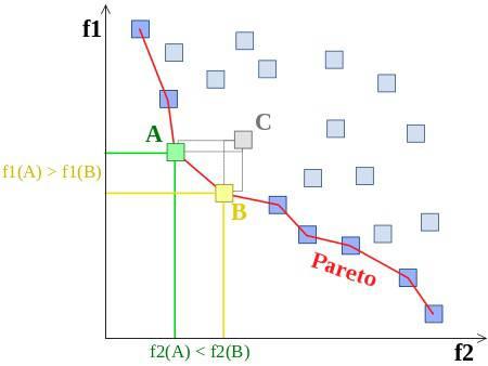 آموزش استفاده از روش اپسیلون محدودیت (ε Constraint) در حل مسأله چند هدفه زنجیره تامین امدادرسانی (Relief logistics)