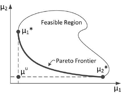 آموزش جامع و کامل حل یک مدل ریاضی با استفاده از روش محدودیت اپسیلون تقویت شده (تعمیم یافته)