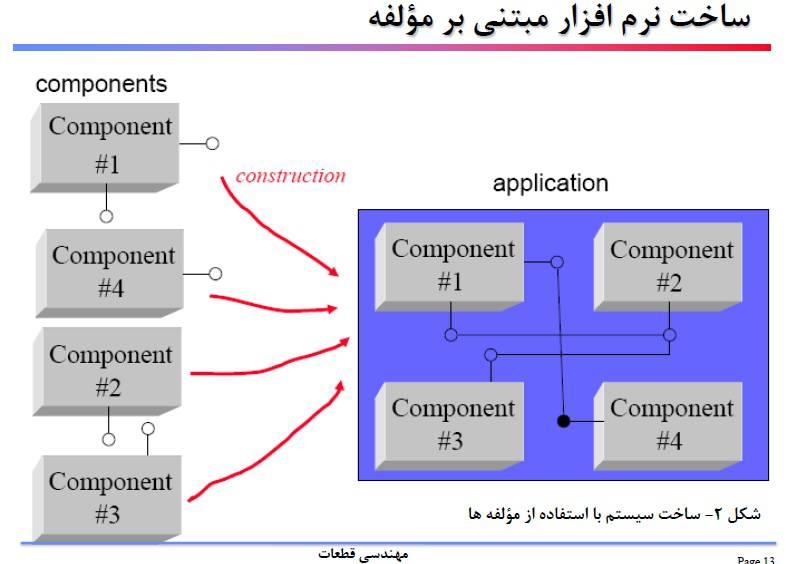 جزوه درس مهندسي قطعات (توسعه مبتني بر مولفه(component))