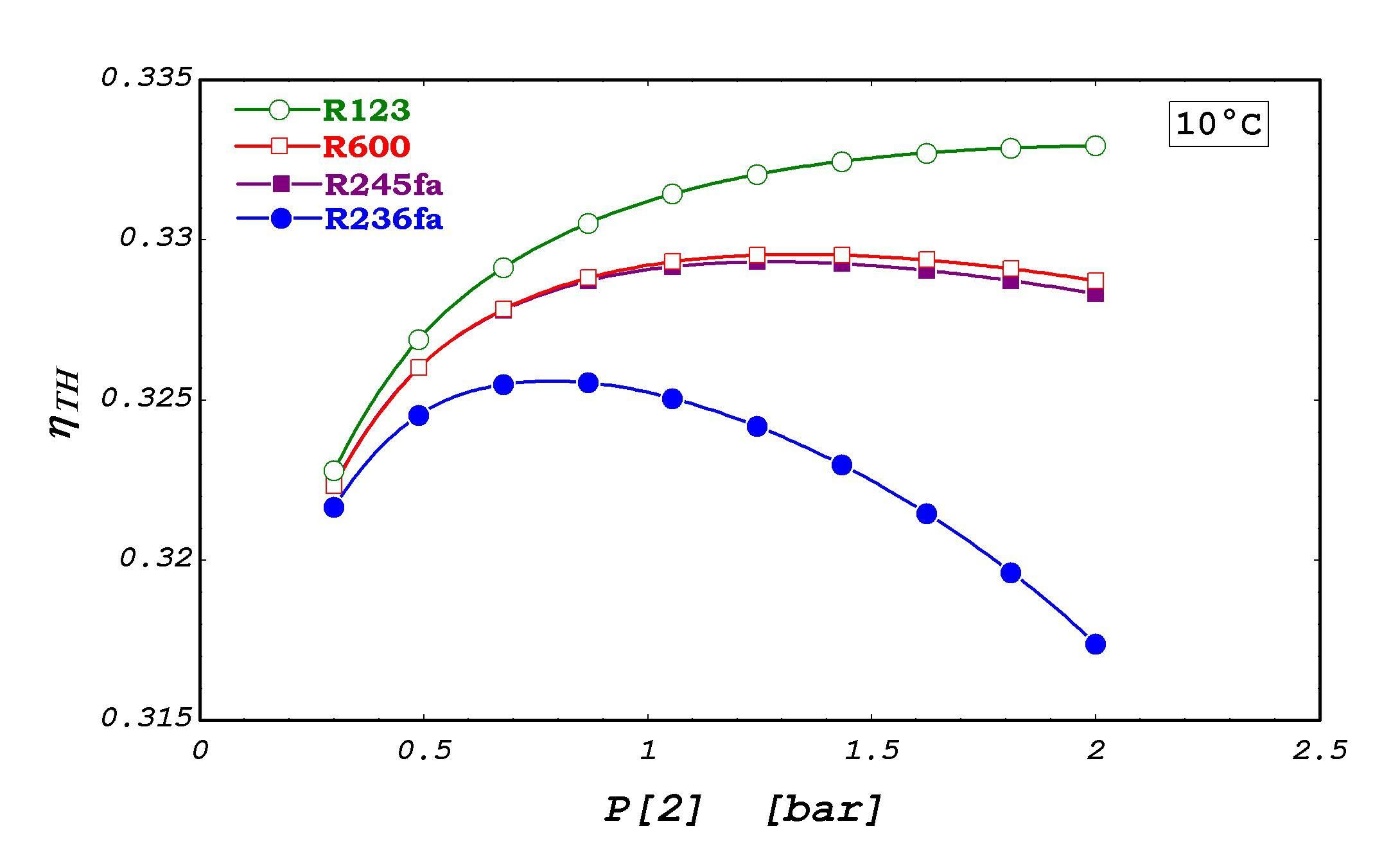 تحلیل انرژی و اگزرژی سیکل رانکین دو مرحله ای با بازیاب با استفاده از نرم افزار EES