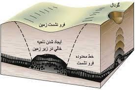 پروژه نشست زمین در روش جبهه کار بلند و روش های اندازه گیری و کنترل آن