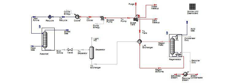 شبیه سازی  شیرین سازی گاز ترش با استفاه از آمین MEA با نرم افزار aspen hysys