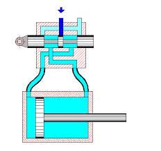 انواع مدارهای هیدرولیکی