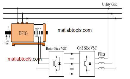 پایاننامه برای دریافت درجه کارشناسی در رشته مهندسی برق  گرایش قدرت کاربرد ژنراتورهای دو سو تغذیه در توربین های بادی