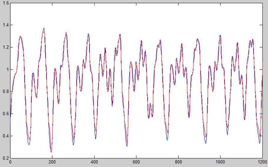 شبیه سازی یک سیستم فازی در محیط متلب به منظور پیشگویی سری زمانی بی نظمی مکی گلاس
