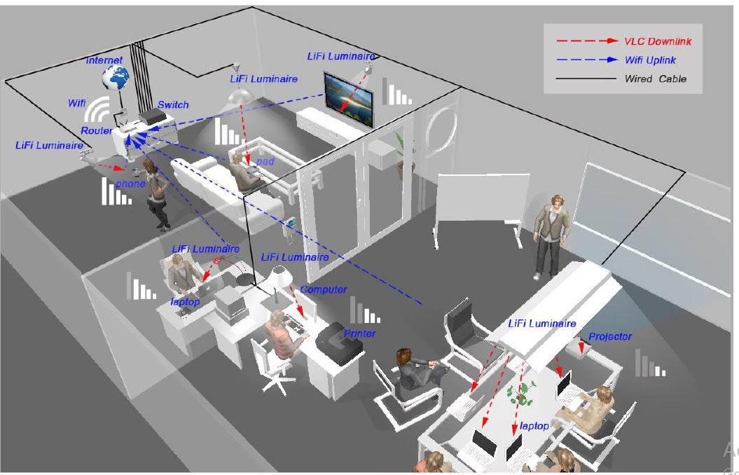 همزیستی WiFi و LiFi در 5G: مفاهیم، فرصتها و چالشها