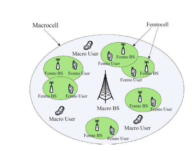 تحقیق در رابطه با مدیریت منابع وابسته به تراکم پایانه در شبکههای ناهمگن شناختی