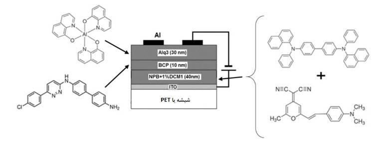 الکترولومینانس و خواص الکتریکی OLED های سفید با اندازه گیری های dc و ac