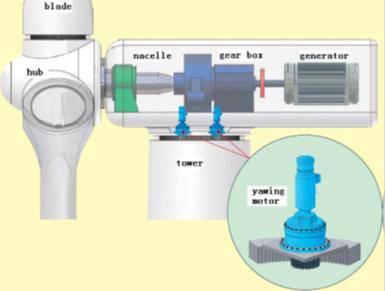 شبیه سازی کنترل سیستم توربین بادی مدل General Electric با الگوریتم شبکه عصبی