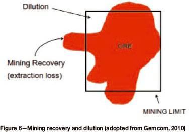 عوامل موثر بر رقیق شدگی و طراحی معدن با در  نظر گرفتن رقیق شدگی