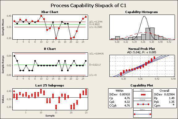 پروژه درس کنترل کیفیت آماری