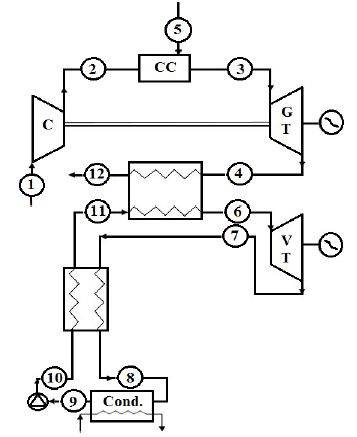 تحلیل انرژی چرخه توربین گاز ساده ترکیبی با چرخه رانکین