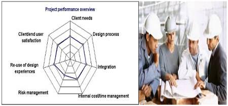 ارزیابی  فرآیند طراحی و مهندسی در پروژه های پتروشیمی   (انگلیسی)