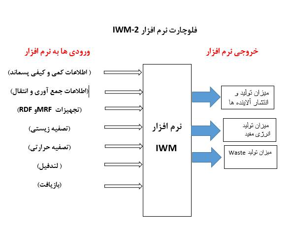 نرم افزار IWM