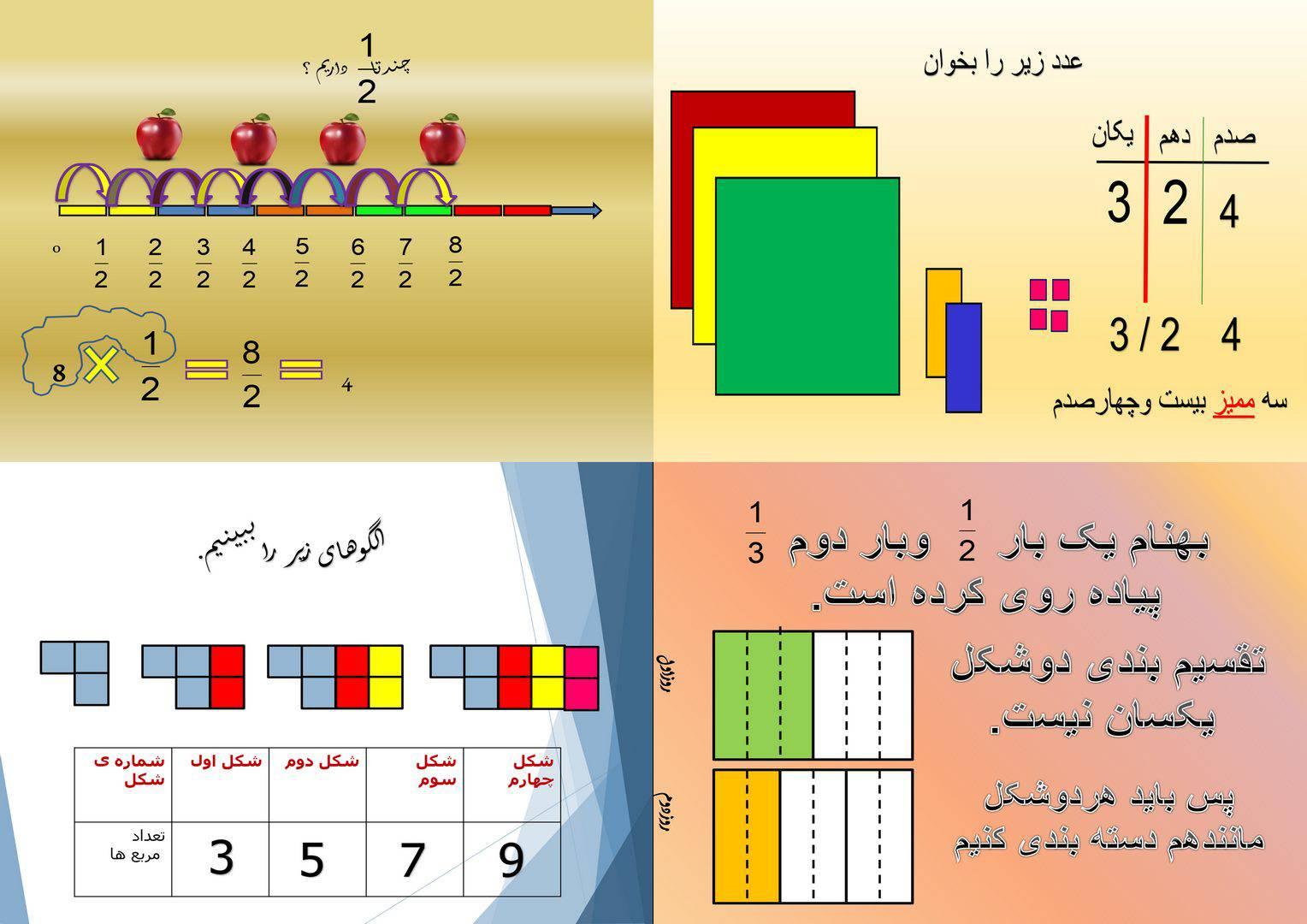 مجموعه پاورپوینت ریاضی پنجم(ضرب کسر،الگوها،جمع کسر،اعشار)
