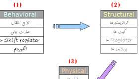مقاله دستورات زبان توصیف سخت افزار مدارهای مجتمع سرعت بالا
