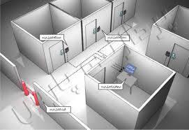 مقاله سیستم های کنترل تردد و اعلام خطر
