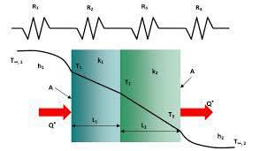تحقیق بررسي توزيع ولتاژ و شار حرارتی