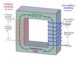 تحقیق ترانسفورماتور قدرت