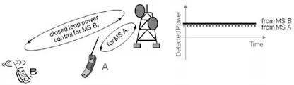 تحقیق کنترل توان در CDMA