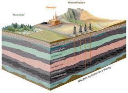 تحقیق زمین شناسی