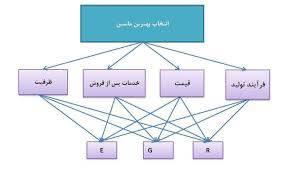 پاورپوینت فرآیند تحلیل سلسله مراتبی