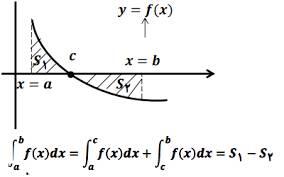 مقاله نظریه انتگرال چیست؟
