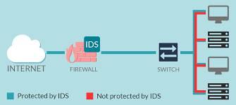 تحقیق IDS