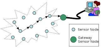 تحقیق بررسی نحوه انتخاب Data Storage در شبکه های حسگر