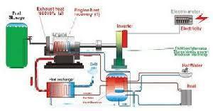 تحقیق طراحي و ساخت نيروگاه توليد انرژي گازسوز
