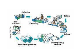 تحقیق طرز بازیافت کاغذ زباله