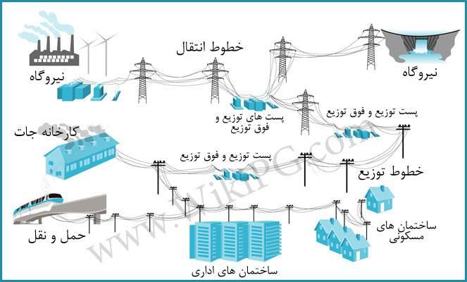 تحقیق عملكرد قدرت الكتريكي در توزيع و انتقال برق