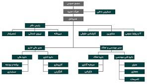 مقاله ساختار تشكيلاتي بيمه نظام خدمات بيمه اي در ايران