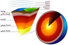 تحقیق مطالعه و بررسي ساختار زمين ساختي و تكتونيكي منطقة البرز مركزي