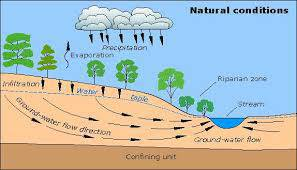 پاورپوینت لاتین اصول جریان آب های زیرزمینی Basis of Groundwater Flow