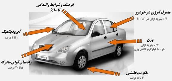 چگونه رانندگی کنیم تا کمترین بنزین را مصرف کنیم