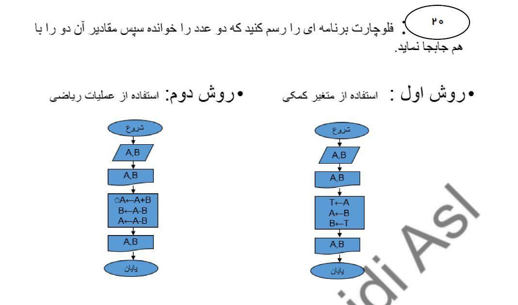 تمرینات نمونه الگوریتم و فلوچارت