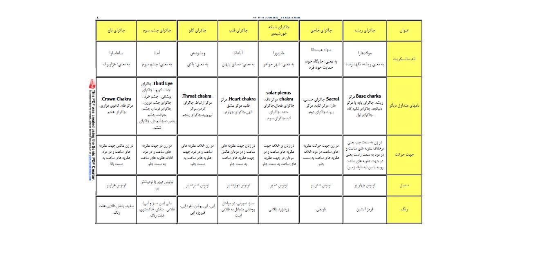 جدول معرفی چاکراها