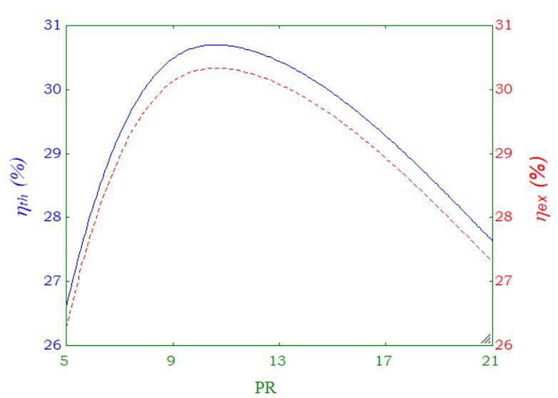 تحلیل انرژی و اگزرژی سیکل توربین گاز با استفاده از سوخت بیوگاز