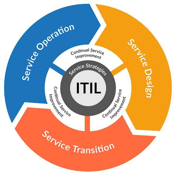 پاورپیت مدیریت خدمات فناوری اطلاعات بر مبنای ITIL