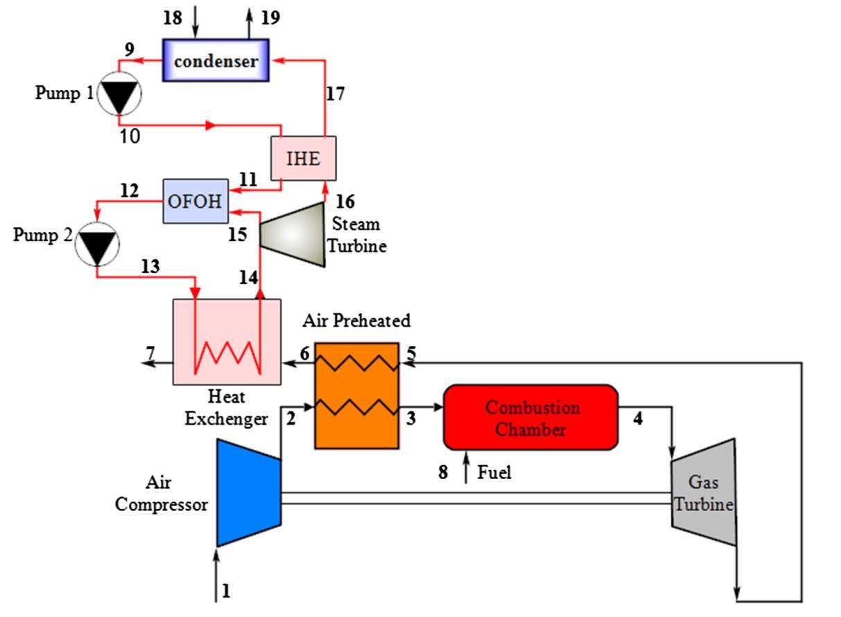 اعتبار سنجی مقاله تولید توان مبتنی بر توربین گاز ترکیبی با رانکین اصلاح شده