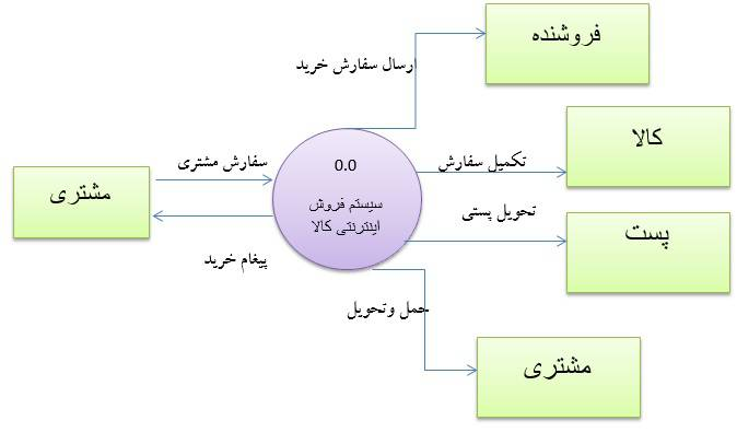 تحقیق رسم نمودارجریان داده DFD برای سیستم فروشگاه اینترنتی