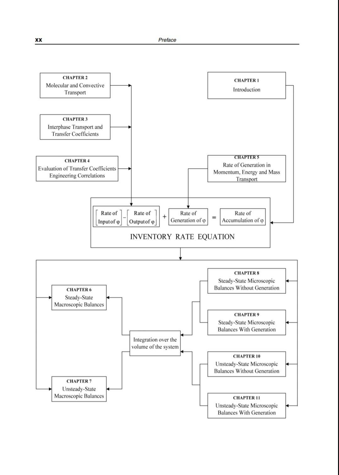 مدل سازی و شبیه سازی پدیده های انتقال اسماعیل توسن