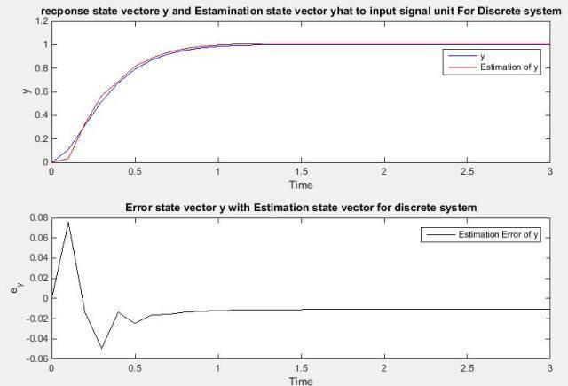 طراحی کنترل مدرن و کنترل بهینه برای مدل تابع تبدیل