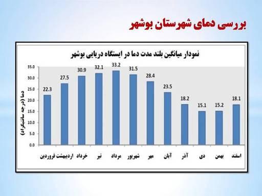 پاورپوینت نمودارهای اقلیمی شهر بوشهر