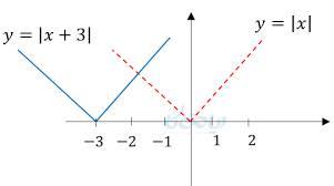 پاورپوینت فصل سوم ریاضی دهم مبحث رسم نموداربه کمک نمودار تابع دیگر
