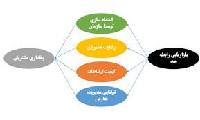 ادبیات تحقیق و سوابق تحقیقاتی استراتژیها و نظریه های بازاریابی رابطه مند