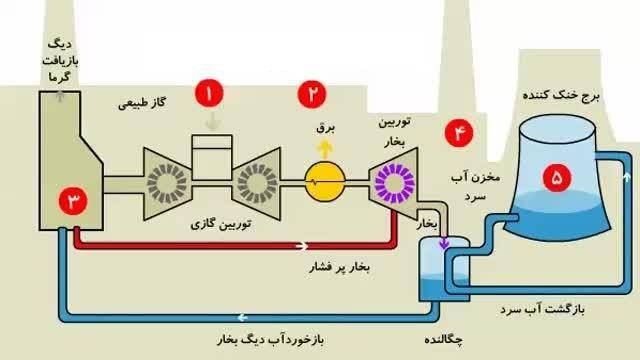 گزارش کارآموزی نیروگاه گاز حرارتی