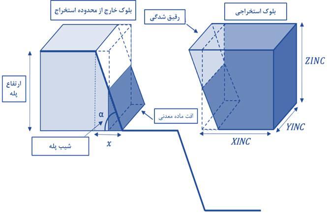 عوامل موثر بر رقیق_شدگی و تاثیر آن در فرایند معدن_کاری و سایر پارامترها